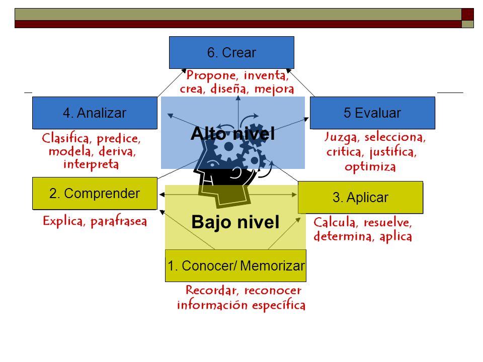 2. Comprender 1. Conocer/ Memorizar 3. Aplicar 4. Analizar5 Evaluar 6. Crear Alto nivel Bajo nivel