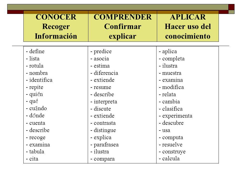 - define - lista - rotula - nombra - identifica - repite - qui é n - qu é - cu á ndo - d ó nde - cuenta - describe - recoge - examina - tabula - cita