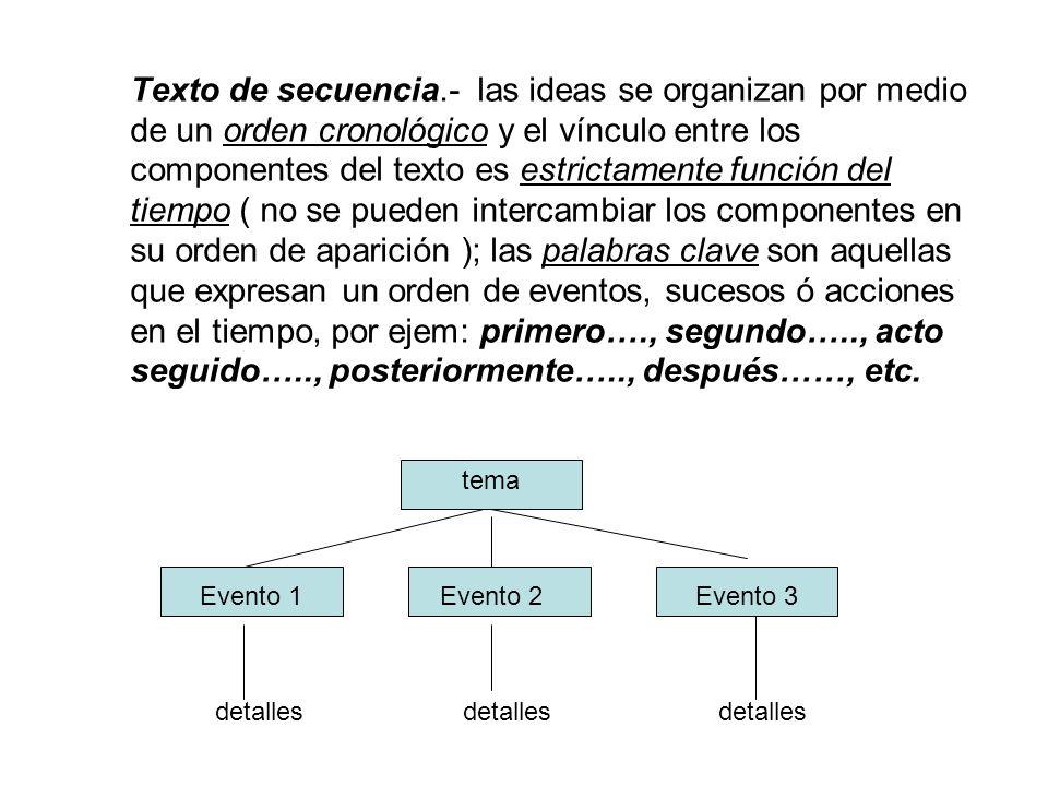 Texto de secuencia.- las ideas se organizan por medio de un orden cronológico y el vínculo entre los componentes del texto es estrictamente función de