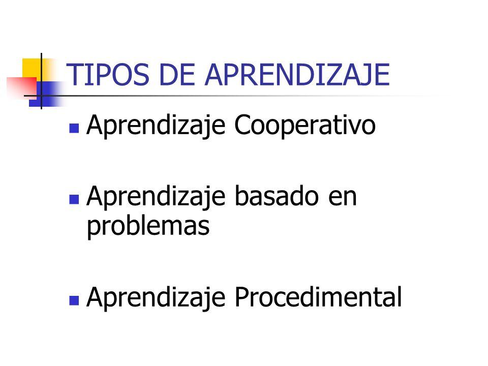 TIPOS DE APRENDIZAJE Aprendizaje Cooperativo Aprendizaje basado en problemas Aprendizaje Procedimental