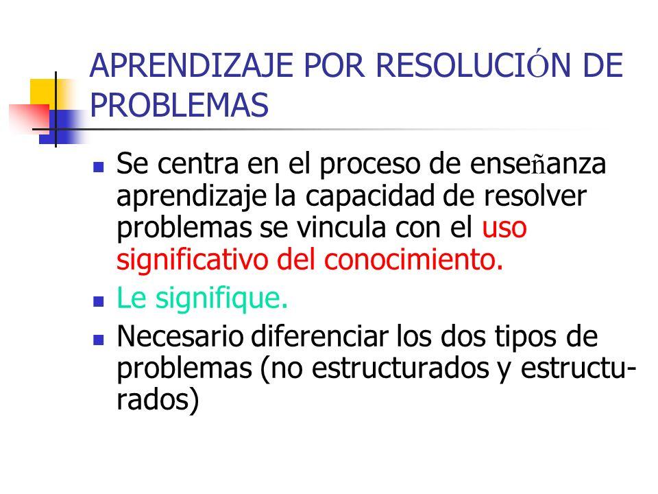 APRENDIZAJE POR RESOLUCI Ó N DE PROBLEMAS Se centra en el proceso de ense ñ anza aprendizaje la capacidad de resolver problemas se vincula con el uso
