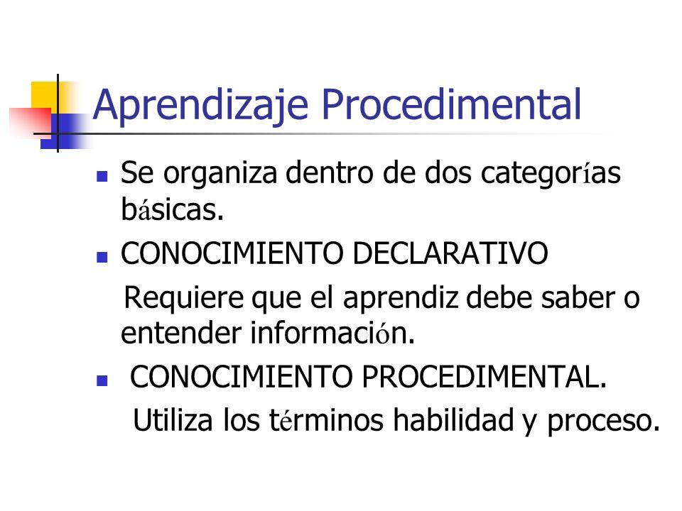 Aprendizaje Procedimental Se organiza dentro de dos categor í as b á sicas. CONOCIMIENTO DECLARATIVO Requiere que el aprendiz debe saber o entender in