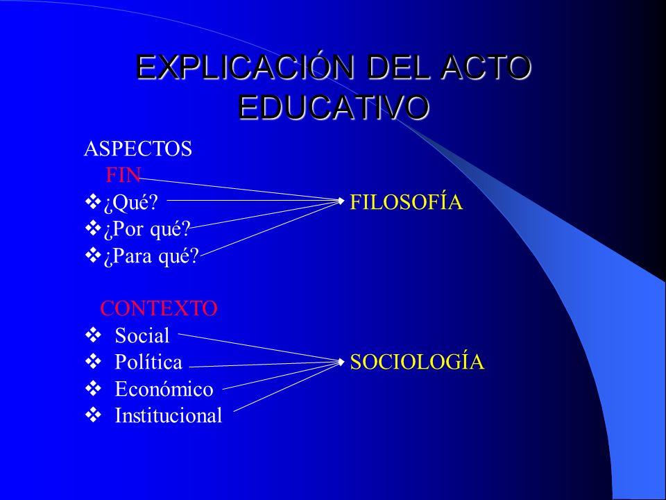 EXPLICACI Ó N DEL ACTO EDUCATIVO ASPECTOS FIN ¿Qué? FILOSOFÍA ¿Por qué? ¿Para qué? CONTEXTO Social PolíticaSOCIOLOGÍA Económico Institucional