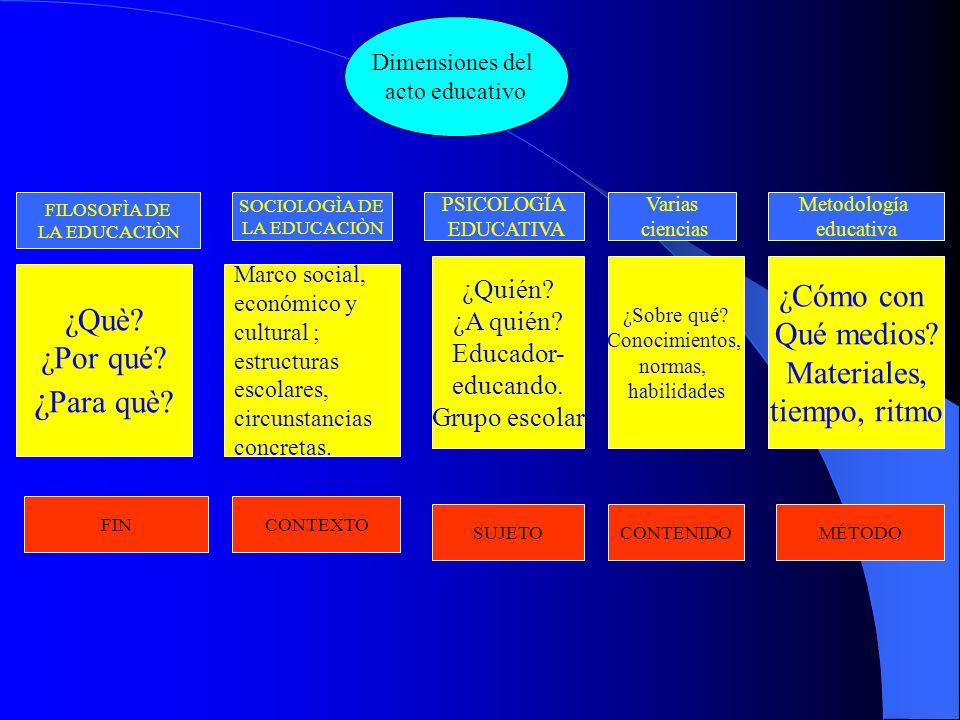 Dimensiones del acto educativo FILOSOFÌA DE LA EDUCACIÒN Varias ciencias PSICOLOGÍA EDUCATIVA SOCIOLOGÌA DE LA EDUCACIÒN Metodología educativa ¿Què? ¿