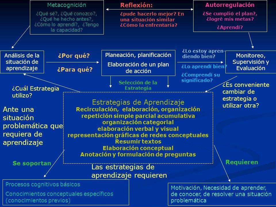 Estrategias de Aprendizaje Recirculación, elaboración, organización repetición simple parcial acumulativa organización categorial elaboración verbal y