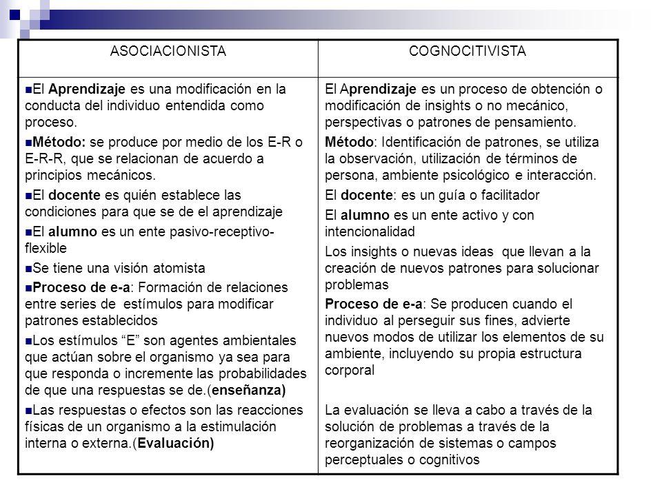 ASOCIACIONISTACOGNOCITIVISTA El Aprendizaje es una modificación en la conducta del individuo entendida como proceso. Método: se produce por medio de l