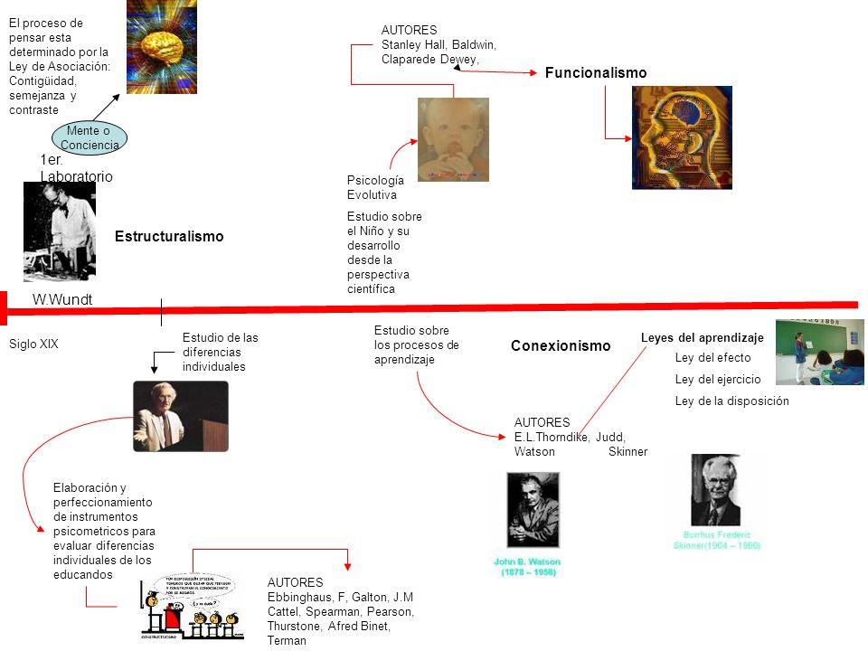 W.Wundt 1er. Laboratorio Mente o Conciencia Siglo XIX El proceso de pensar esta determinado por la Ley de Asociación: Contigüidad, semejanza y contras