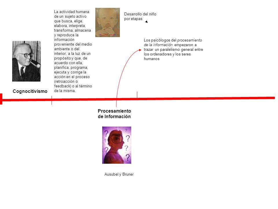 Cognocitivismo Procesamiento de Información Los psicólogos del procesamiento de la información empezaron a trazar un paralelismo general entre los ord