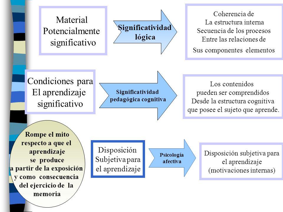 Material Potencialmente significativo Disposición subjetiva para el aprendizaje (motivaciones internas) Condiciones para El aprendizaje significativo
