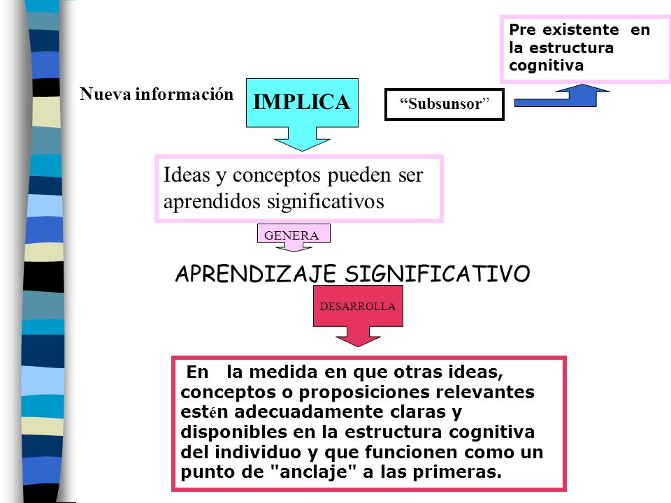 APRENDIZAJE SIGNIFICATIVO Nueva información Subsunsor Pre existente en la estructura cognitiva Ideas y conceptos pueden ser aprendidos significativos