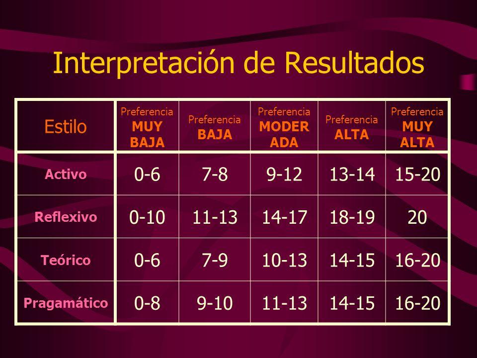 Interpretación de Resultados Estilo Preferencia MUY BAJA Preferencia BAJA Preferencia MODER ADA Preferencia ALTA Preferencia MUY ALTA Activo 0-67-89-1