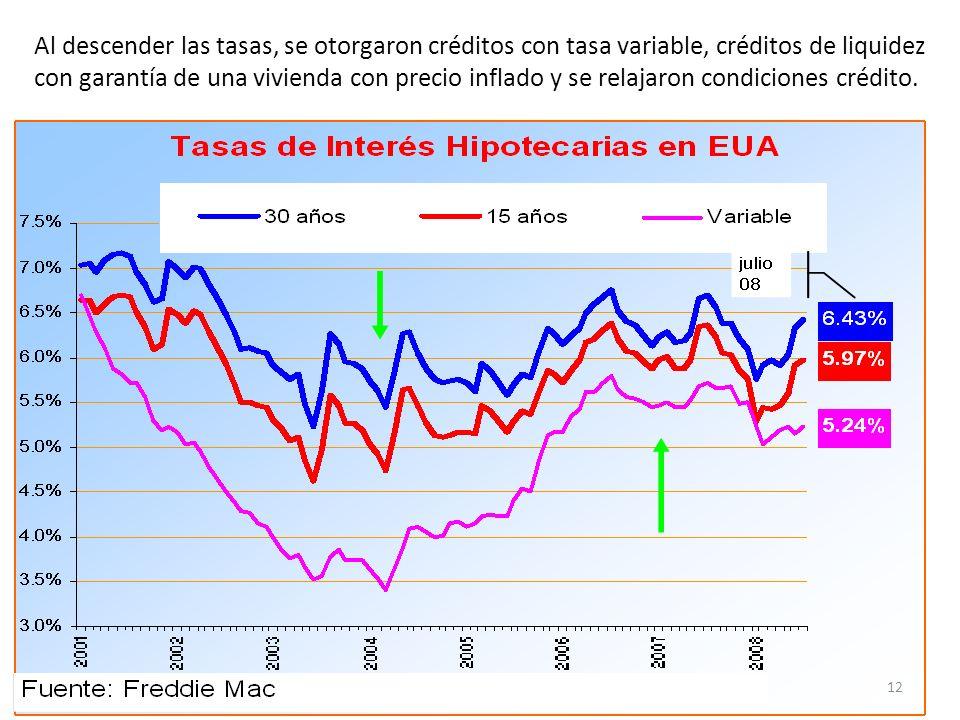 Al descender las tasas, se otorgaron créditos con tasa variable, créditos de liquidez con garantía de una vivienda con precio inflado y se relajaron c