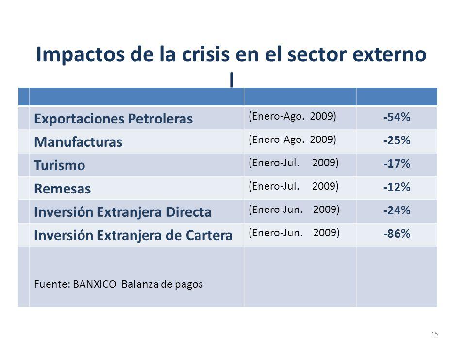 Impactos de la crisis en el sector externo | Exportaciones Petroleras (Enero-Ago. 2009) -54% Manufacturas (Enero-Ago. 2009) -25% Turismo (Enero-Jul. 2