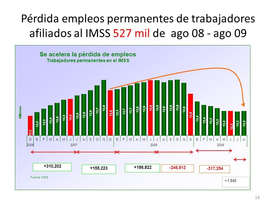 Pérdida empleos permanentes de trabajadores afiliados al IMSS 527 mil de ago 08 - ago 09 18