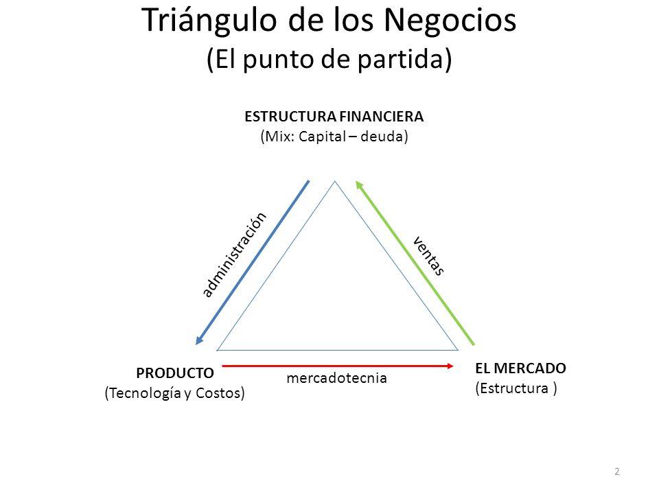 Triángulo de los Negocios (El punto de partida) EL MERCADO (Estructura ) ESTRUCTURA FINANCIERA (Mix: Capital – deuda) PRODUCTO (Tecnología y Costos) a