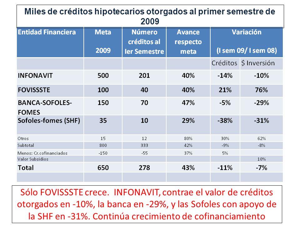 Sólo FOVISSSTE crece. INFONAVIT, contrae el valor de créditos otorgados en -10%, la banca en -29%, y las Sofoles con apoyo de la SHF en -31%. Continúa