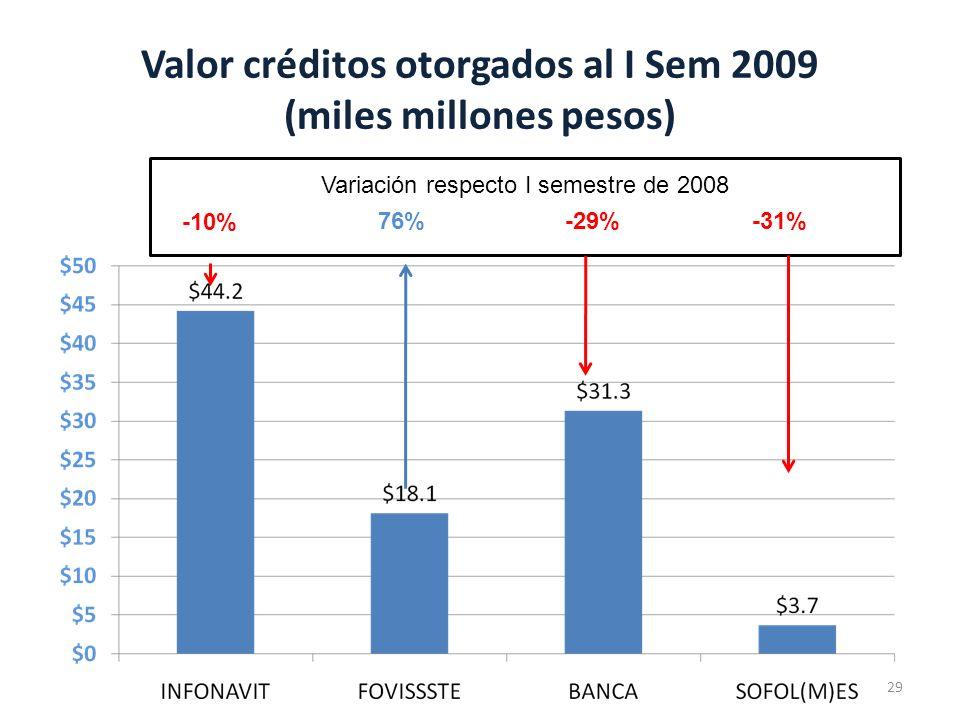 Valor créditos otorgados al I Sem 2009 (miles millones pesos) 29 Variación respecto I semestre de 2008 -10% -29%-31%76%