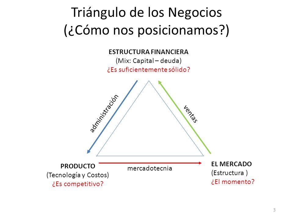 Triángulo de los Negocios (¿Cómo nos posicionamos?) EL MERCADO (Estructura ) ¿El momento? ESTRUCTURA FINANCIERA (Mix: Capital – deuda) ¿Es suficientem