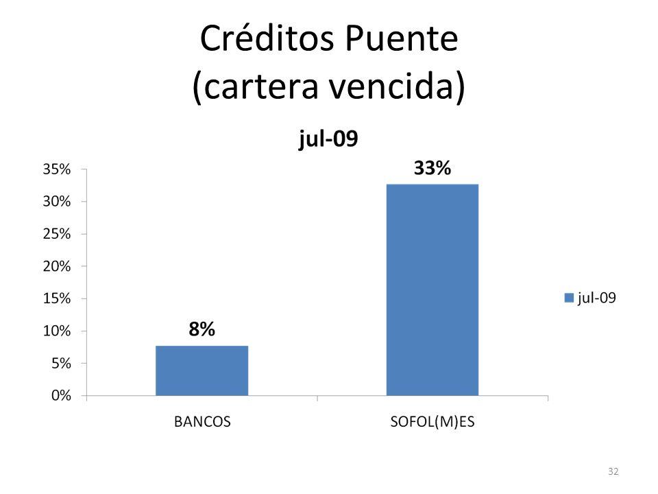 Créditos Puente (cartera vencida) 32