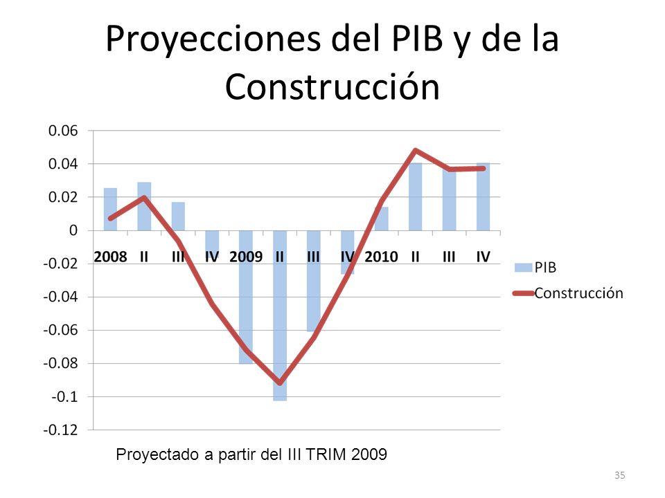 Proyecciones del PIB y de la Construcción 35 Proyectado a partir del III TRIM 2009