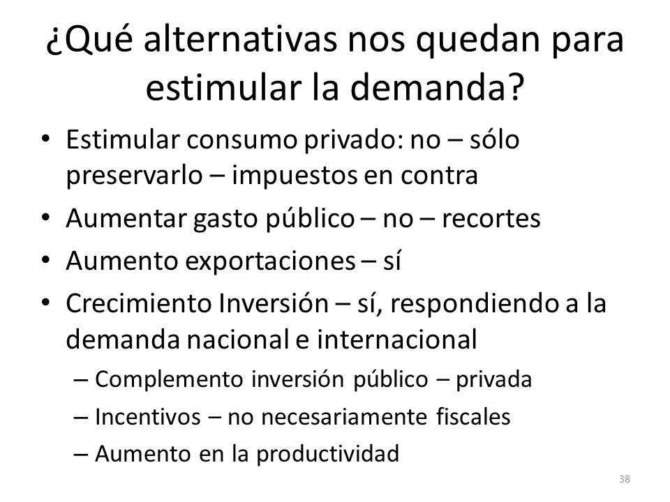 ¿Qué alternativas nos quedan para estimular la demanda? Estimular consumo privado: no – sólo preservarlo – impuestos en contra Aumentar gasto público