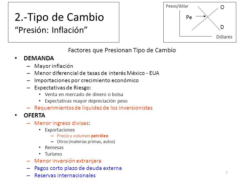 2.-Tipo de Cambio Presión: Inflación Factores que Presionan Tipo de Cambio DEMANDA – Mayor inflación – Menor diferencial de tasas de interés México -