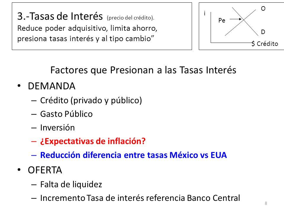 3.-Tasas de Interés (precio del crédito). Reduce poder adquisitivo, limita ahorro, presiona tasas interés y al tipo cambio Factores que Presionan a la