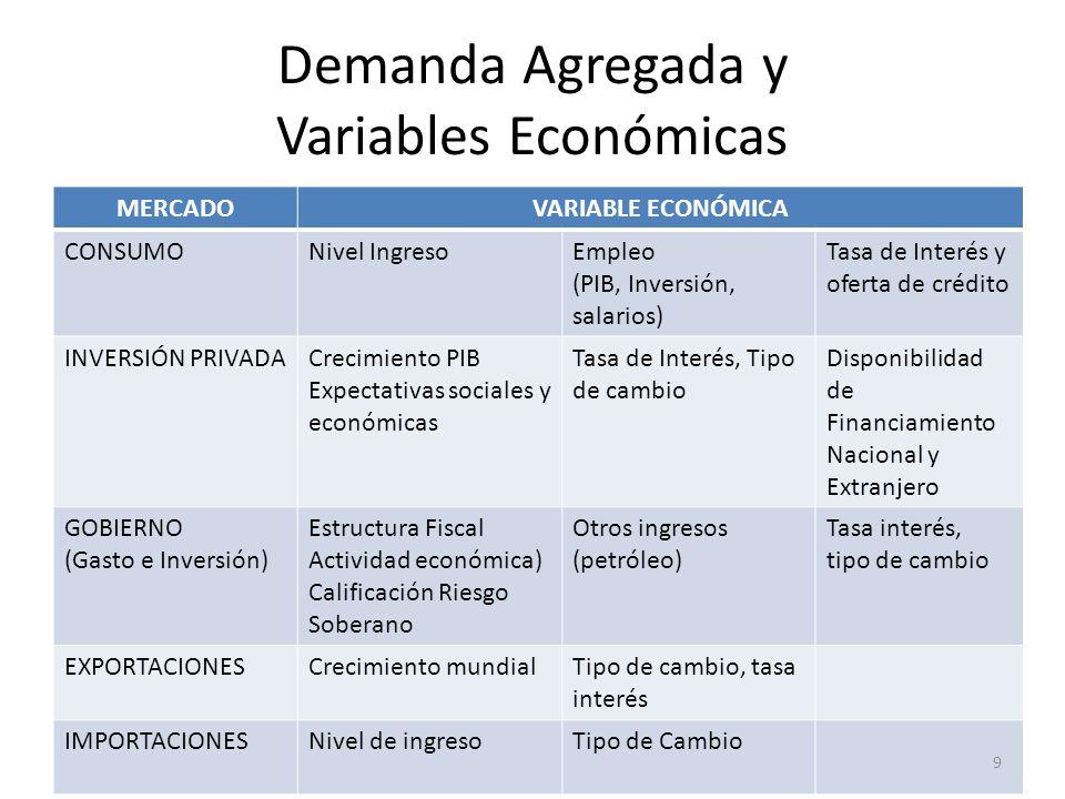 Demanda Agregada y Variables Económicas MERCADOVARIABLE ECONÓMICA CONSUMONivel IngresoEmpleo (PIB, Inversión, salarios) Tasa de Interés y oferta de cr