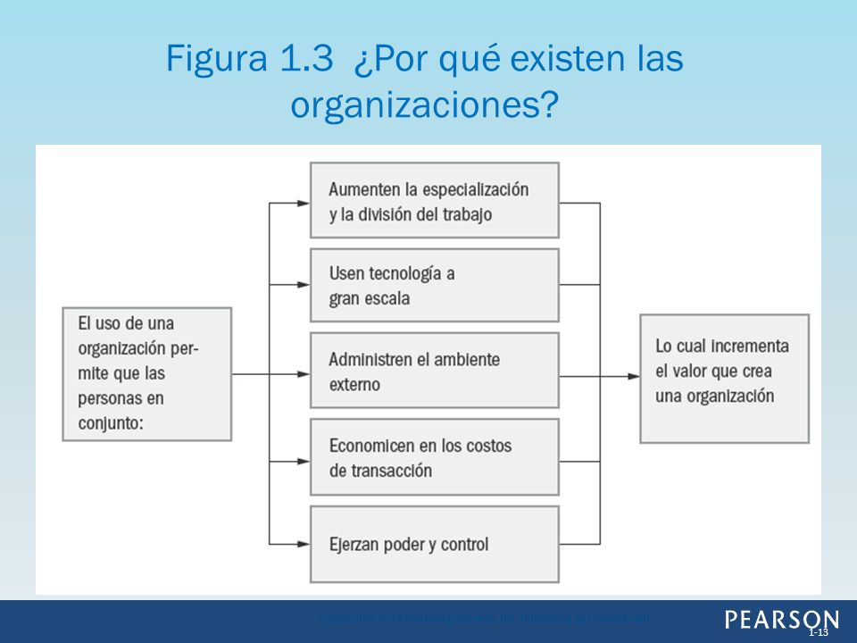 Figura 1.3 ¿Por qué existen las organizaciones? 1-13 Copyright © 2013 Pearson Education, Inc. Publishing as Prentice Hall