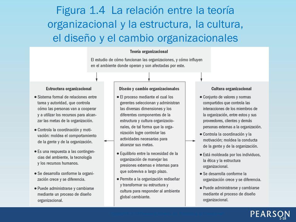 Figura 1.4 La relación entre la teoría organizacional y la estructura, la cultura, el diseño y el cambio organizacionales 1-18 Copyright © 2013 Pearso