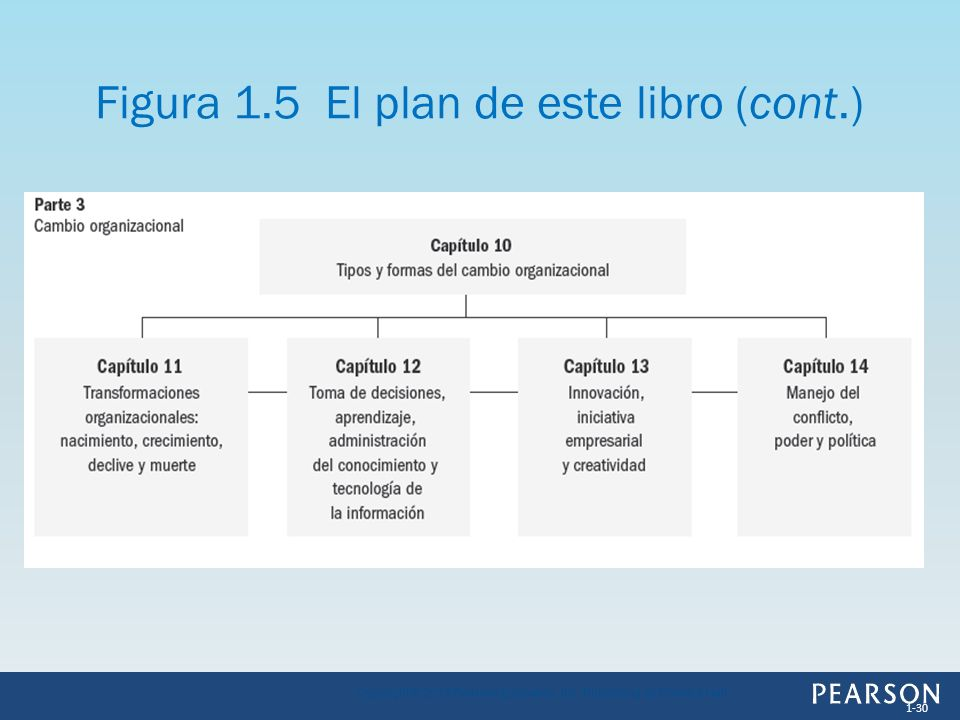 Figura 1.5 El plan de este libro (cont.) 1-30 Copyright © 2013 Pearson Education, Inc. Publishing as Prentice Hall