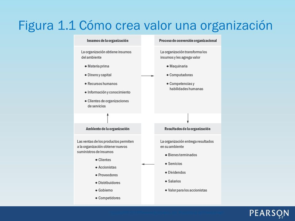 Figura 1.1 Cómo crea valor una organización 1-7 Copyright © 2013 Pearson Education, Inc. Publishing as Prentice Hall