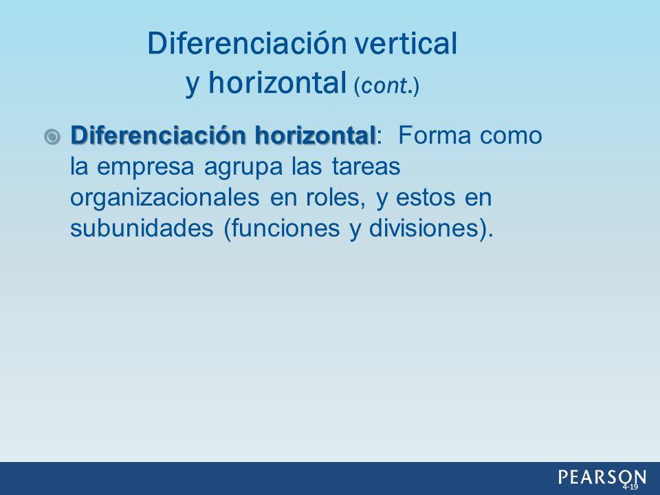 Diferenciación horizontal Diferenciación horizontal: Forma como la empresa agrupa las tareas organizacionales en roles, y estos en subunidades (funcio
