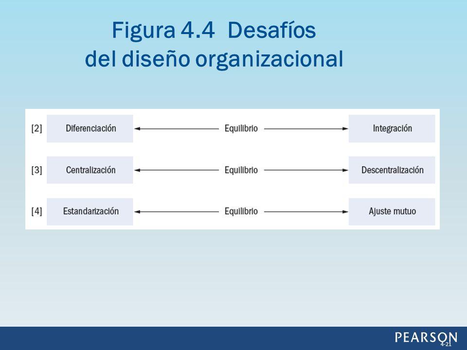 Figura 4.4 Desafíos del diseño organizacional 4-21