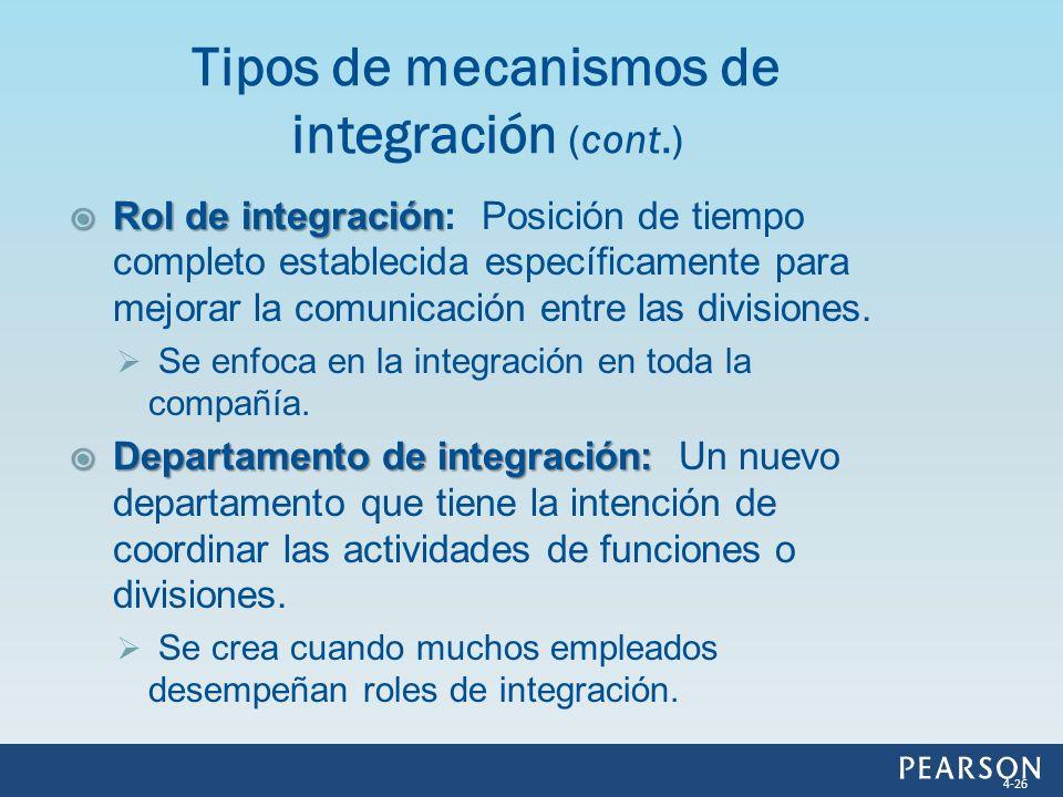 Rol de integración Rol de integración: Posición de tiempo completo establecida específicamente para mejorar la comunicación entre las divisiones. Se e