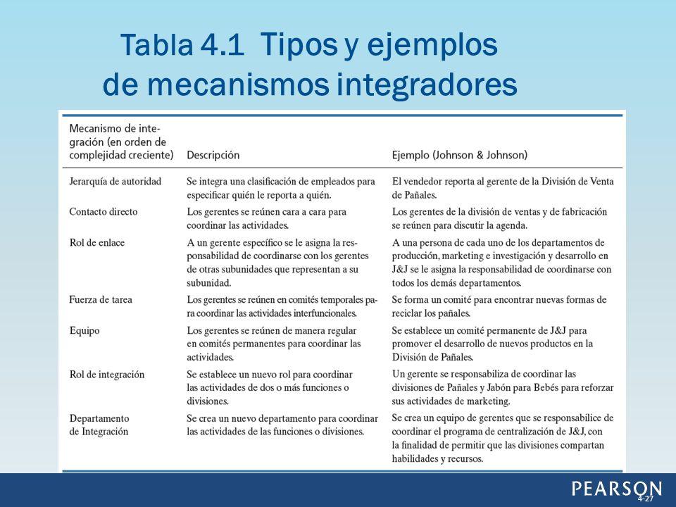 Tabla 4.1 Tipos y ejemplos de mecanismos integradores 4-27
