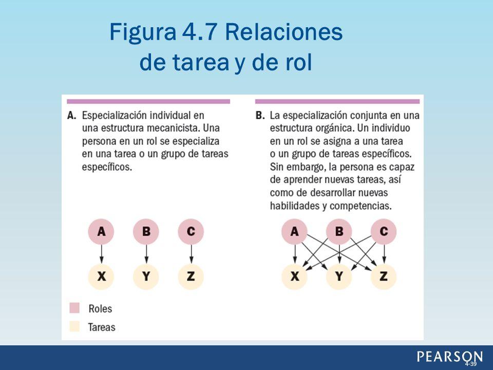 Figura 4.7 Relaciones de tarea y de rol 4-39