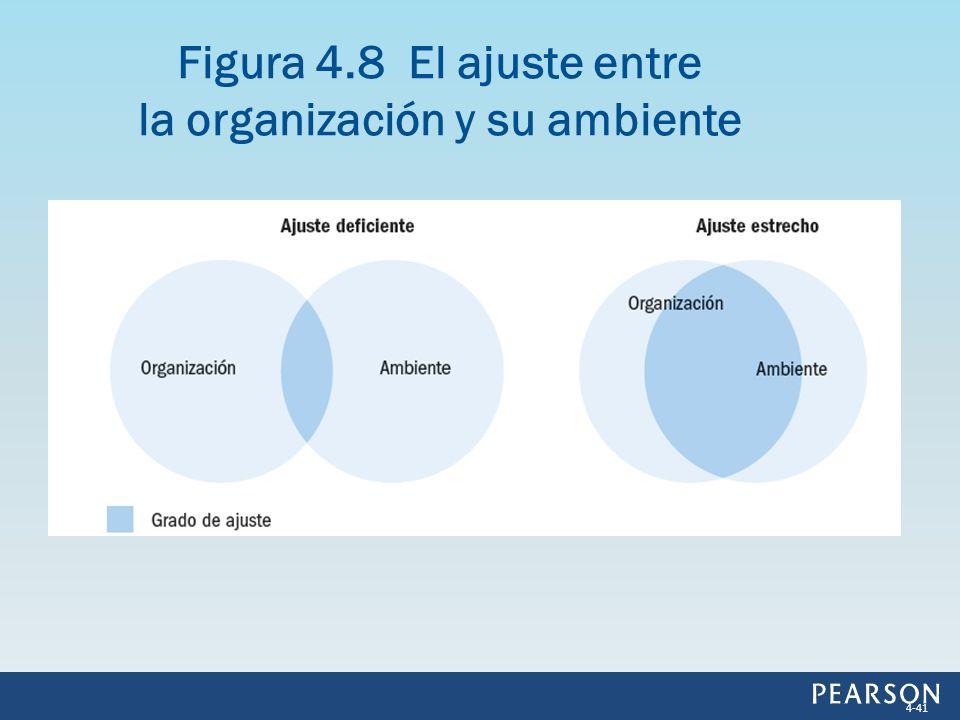 Figura 4.8 El ajuste entre la organización y su ambiente 4-41