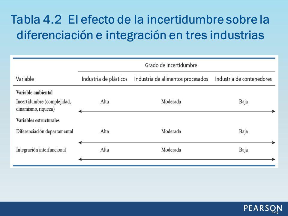 Tabla 4.2 El efecto de la incertidumbre sobre la diferenciación e integración en tres industrias 4-43