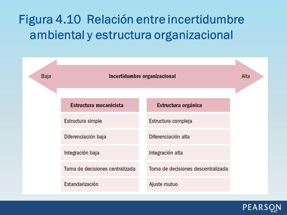 Figura 4.10 Relación entre incertidumbre ambiental y estructura organizacional 4-47