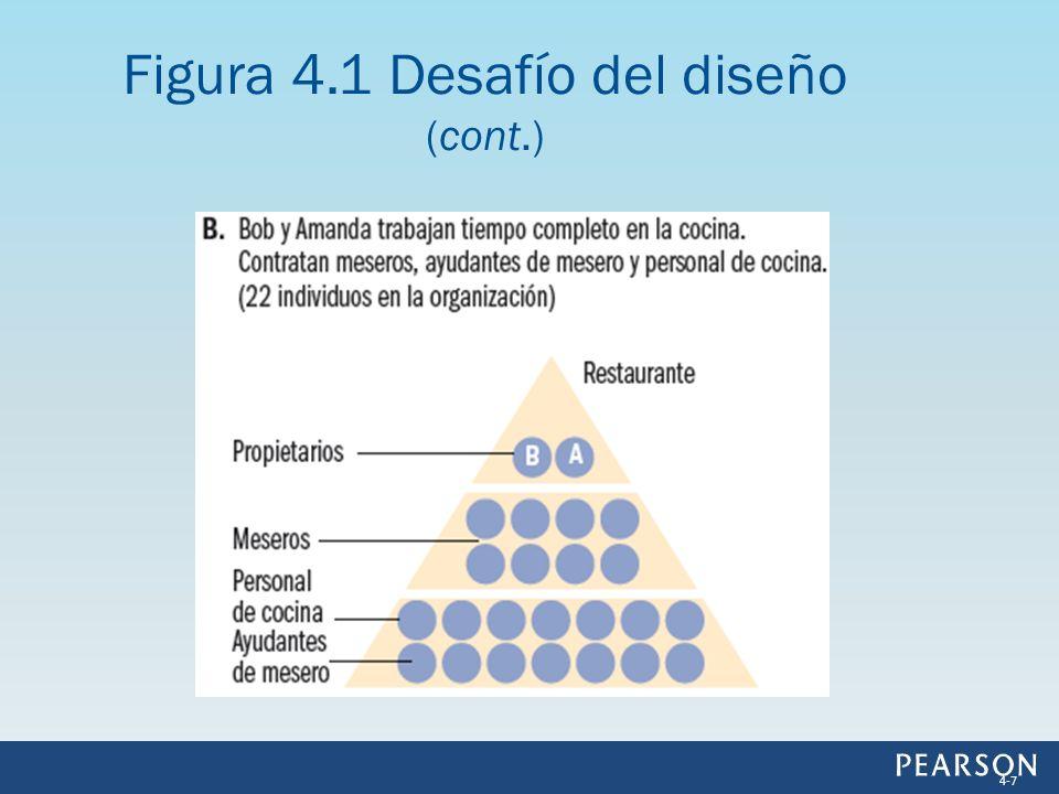 Figura 4.6 Cómo los desafíos del diseño dan como resultado estructuras mecanicistas y orgánicas 4-38