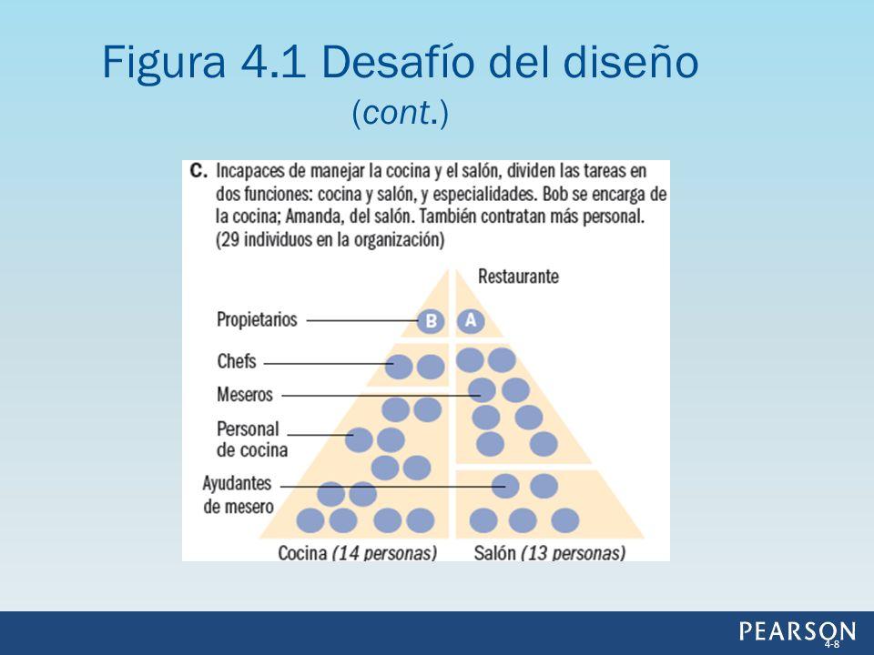 Diferenciación horizontal Diferenciación horizontal: Forma como la empresa agrupa las tareas organizacionales en roles, y estos en subunidades (funciones y divisiones).