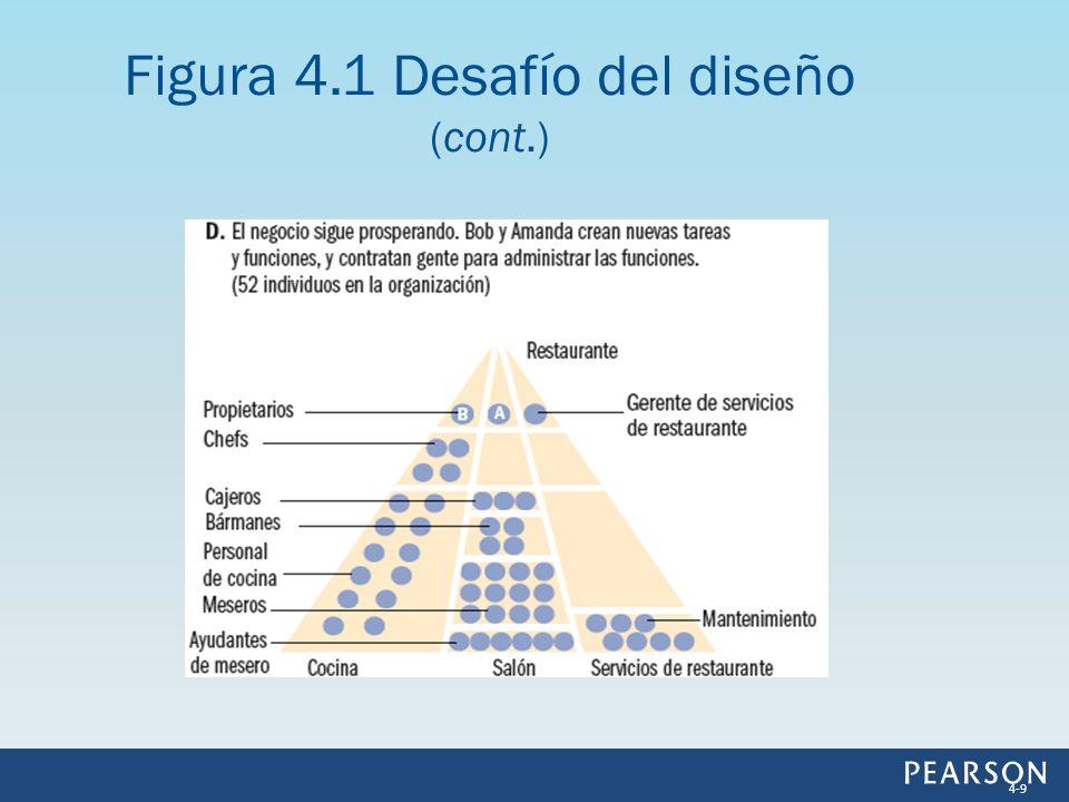 Figura 4.3 Organigrama de BAR y Grille 4-20