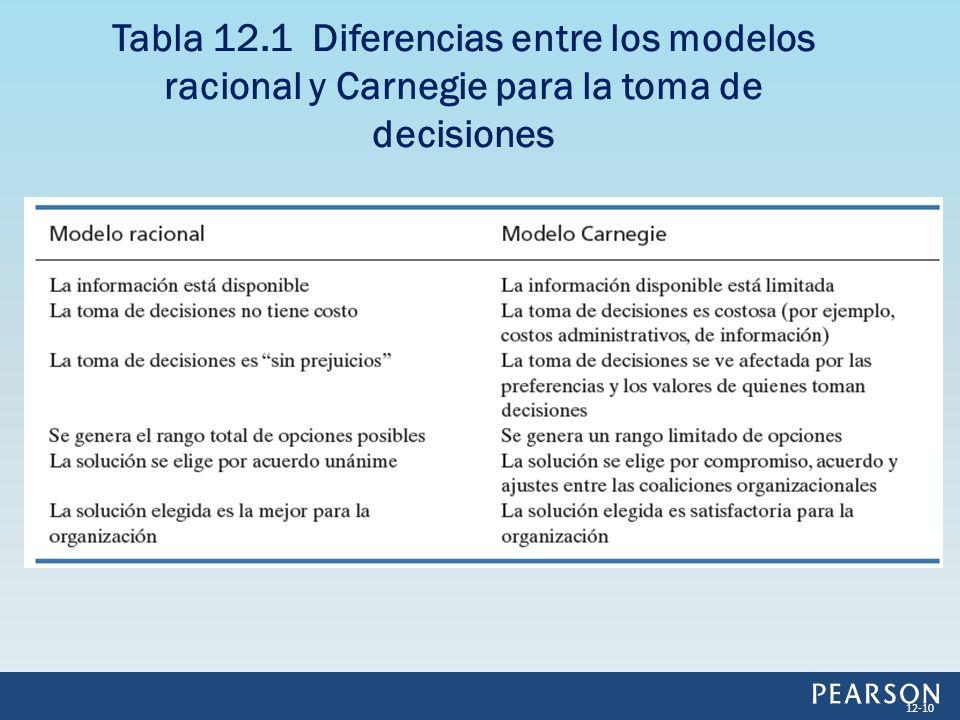 Tabla 12.1 Diferencias entre los modelos racional y Carnegie para la toma de decisiones 12-10