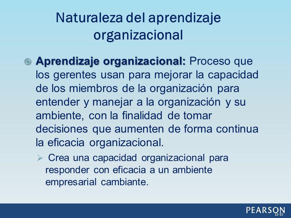 Aprendizaje organizacional: Aprendizaje organizacional: Proceso que los gerentes usan para mejorar la capacidad de los miembros de la organización par