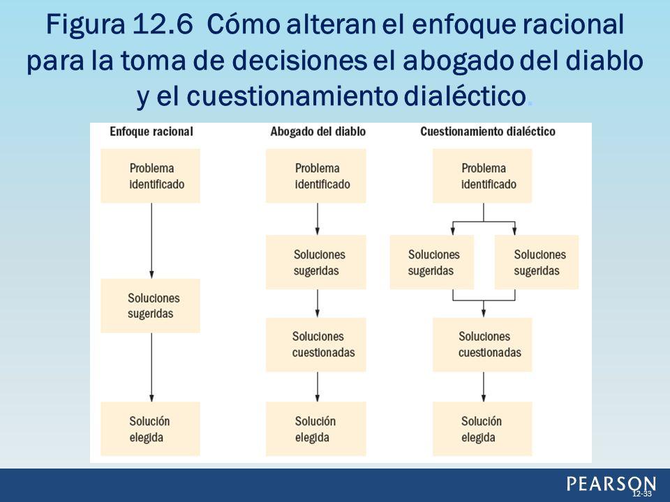 Figura 12.6 Cómo alteran el enfoque racional para la toma de decisiones el abogado del diablo y el cuestionamiento dialéctico. 12-33