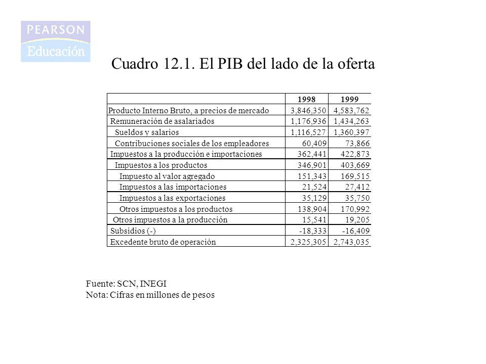 Cuadro 12.1. El PIB del lado de la oferta 19981999 Producto Interno Bruto, a precios de mercado3,846,3504,583,762 Remuneración de asalariados1,176,936