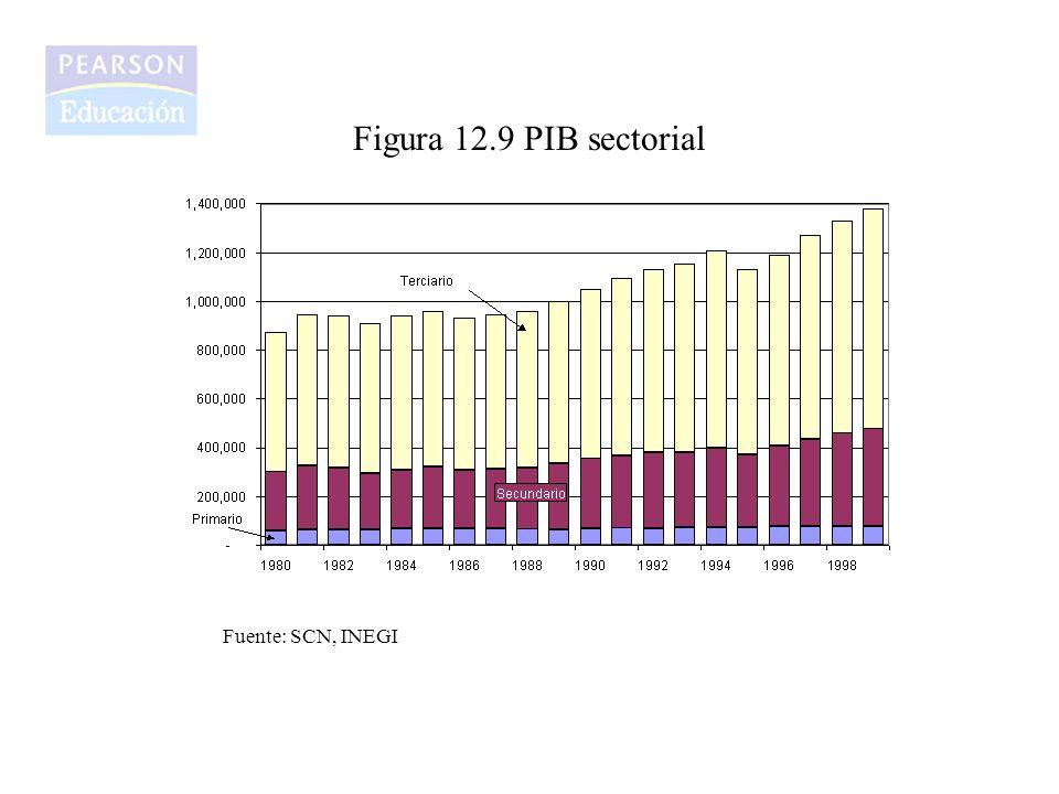 Figura 12.9 PIB sectorial Fuente: SCN, INEGI