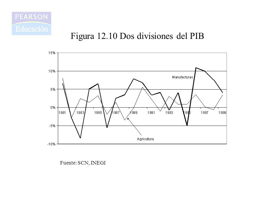 Figura 12.10 Dos divisiones del PIB Fuente: SCN, INEGI