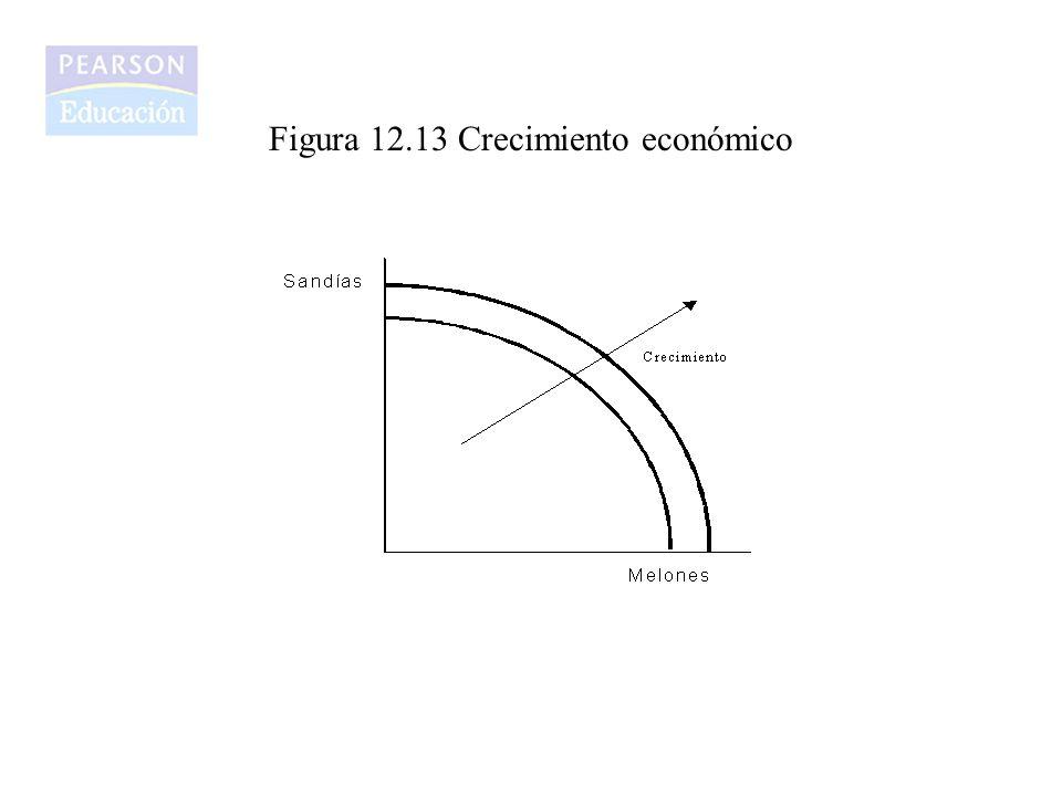 Figura 12.13 Crecimiento económico